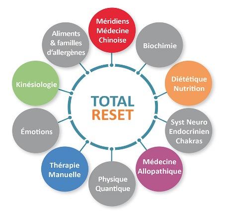 Concepts utilisés par la méthode Total RESET